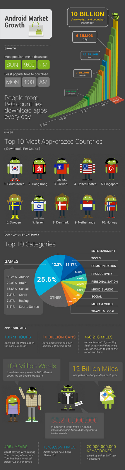 android downloads infographic