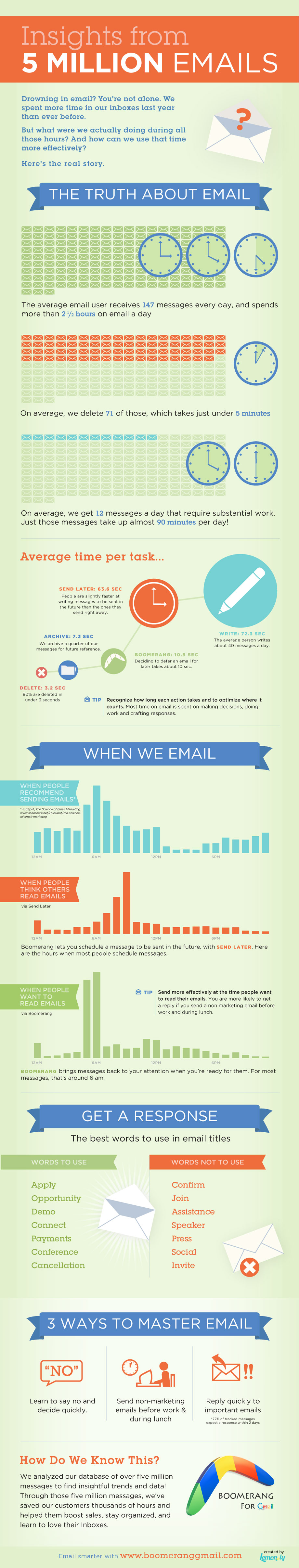 how to master email