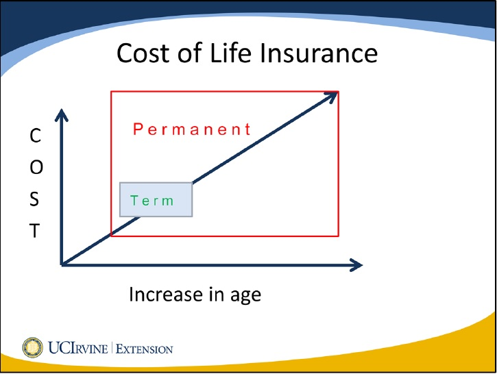 personal finance, money management, life insurance, term insurance, permanent insurance