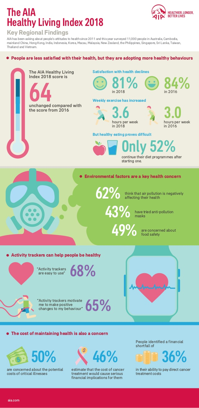 AIA Healthy Living Infographic